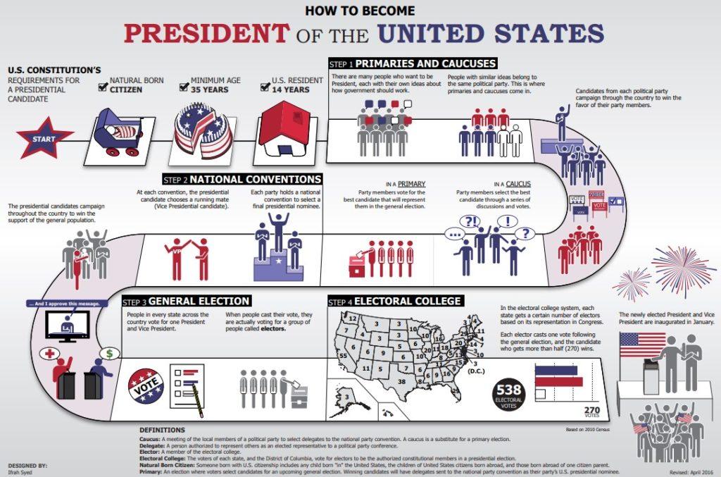 アメリカ大統領のなり方