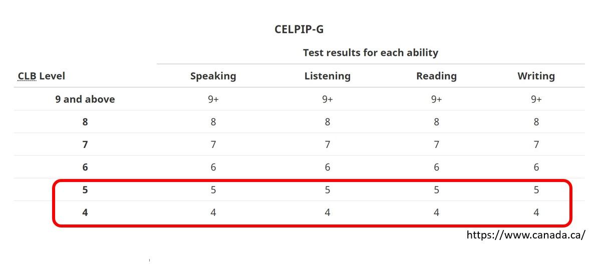 CELPIP換算表