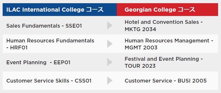 ILAC IC_Georgian College_Credit Transfer